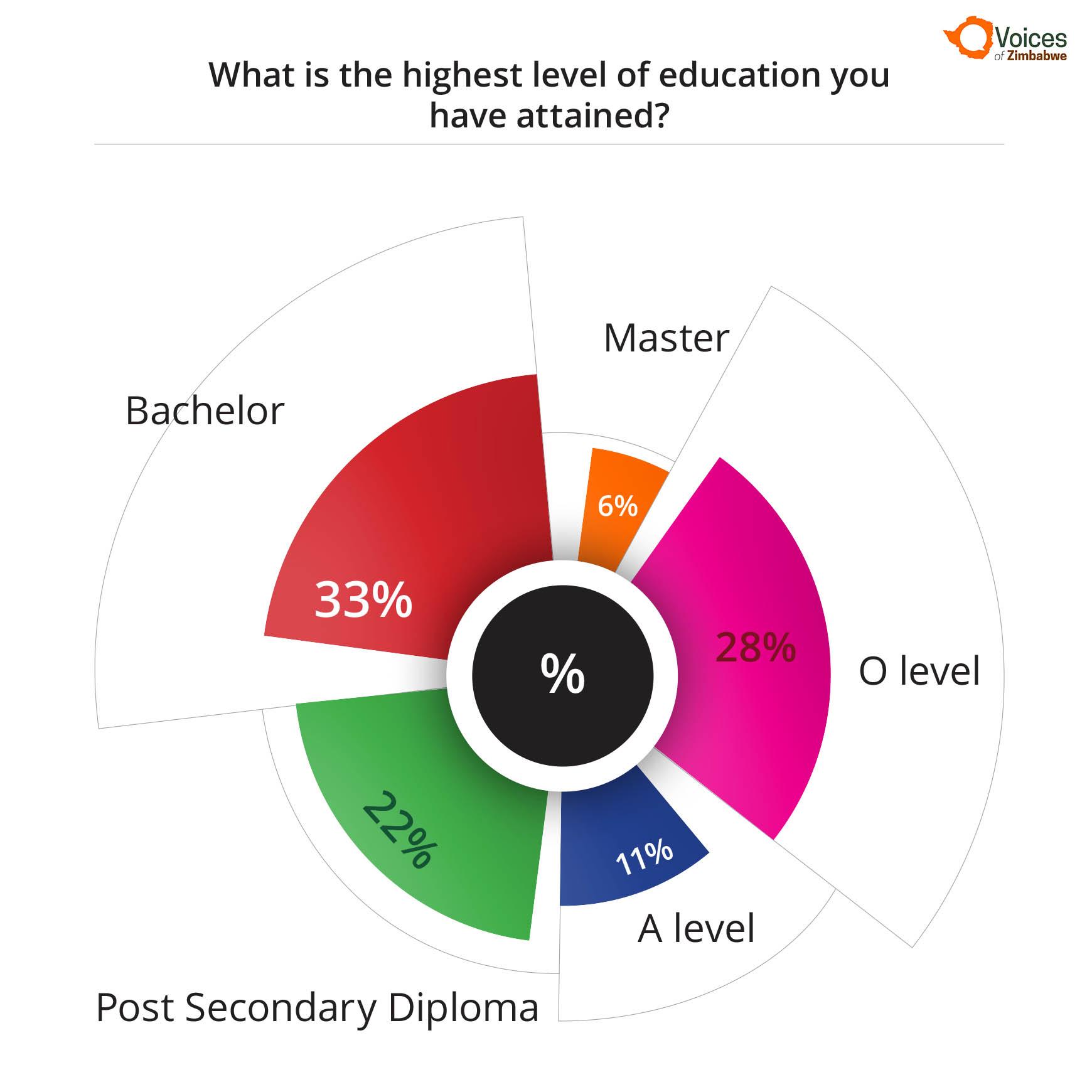 8_1 highest level of education